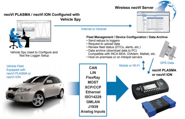 wireless_neoVI_server_picture